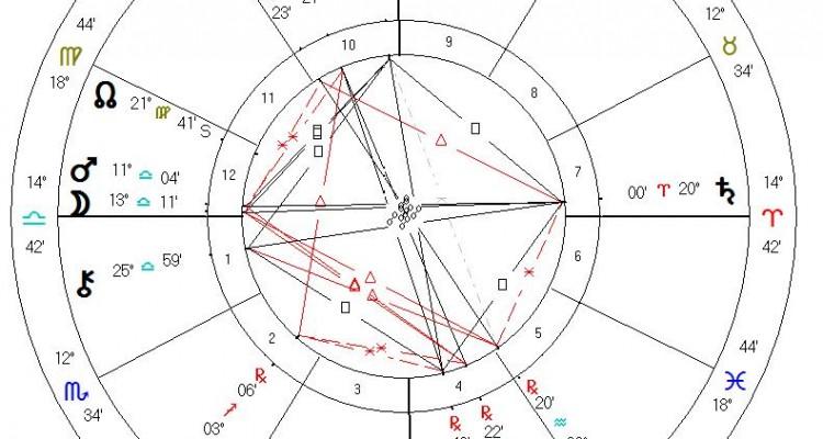 Astrologikos Xarths Malala Yousafzai